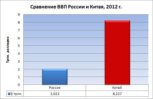 ВВП Китая и России