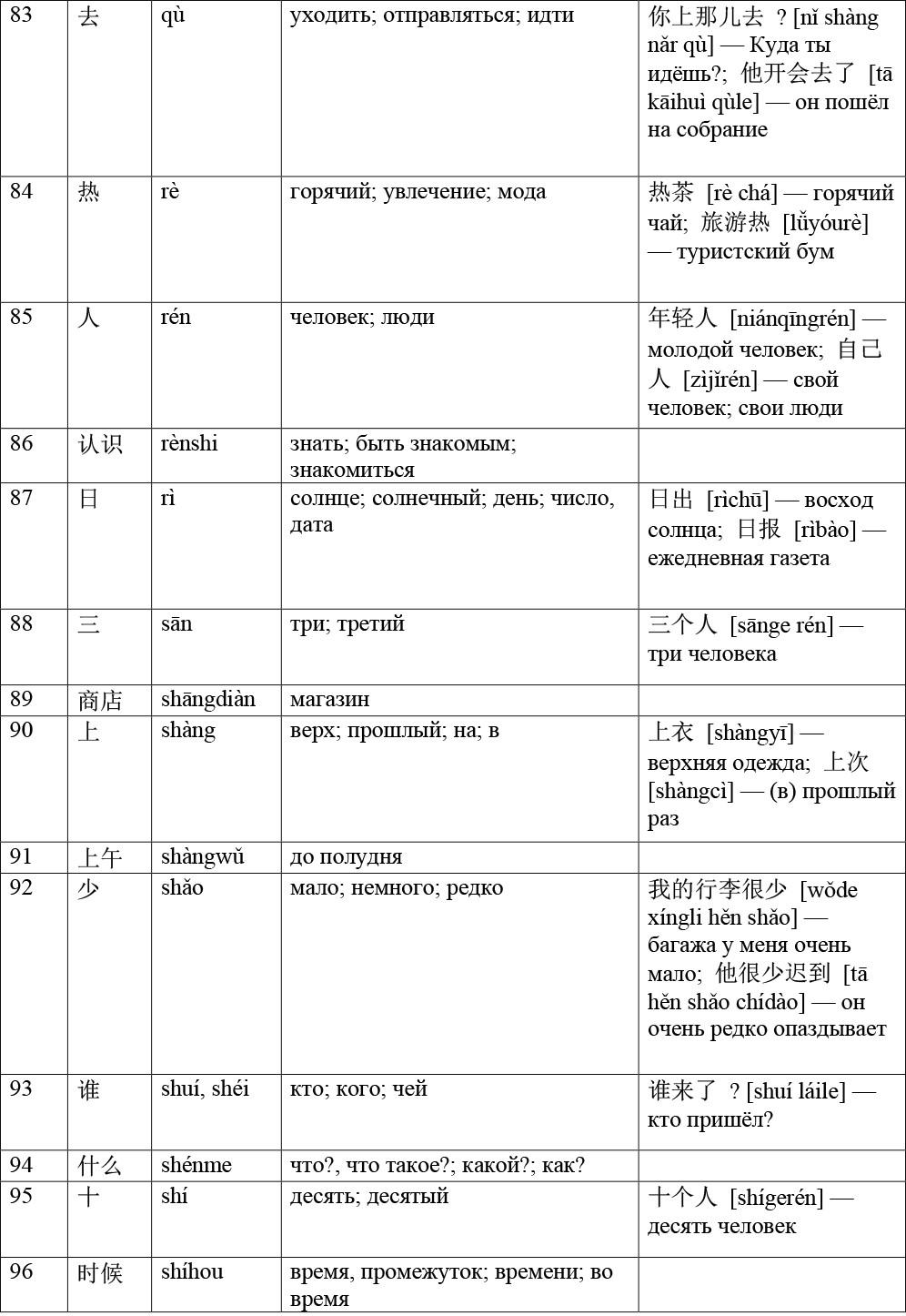 Список слов HSK 1